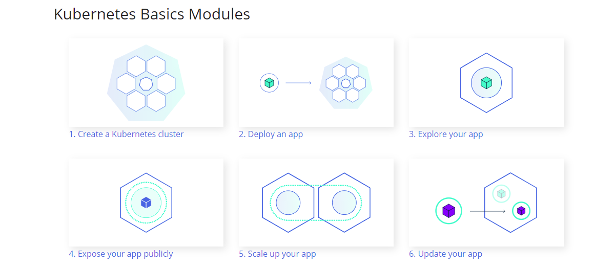Kubernetes basic modules